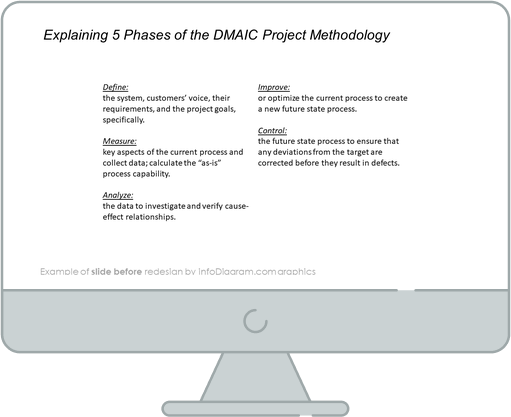 six sigma DMAIC methodology before redesign