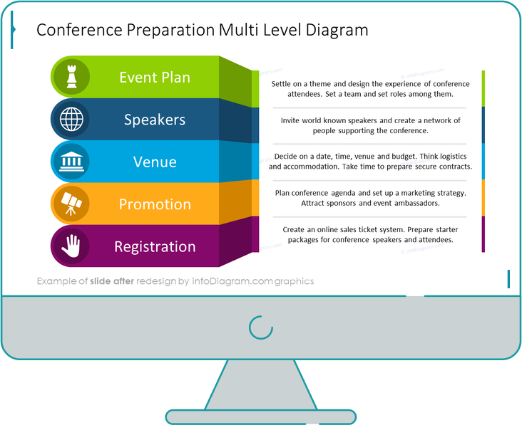 infographics layers conference after redesign