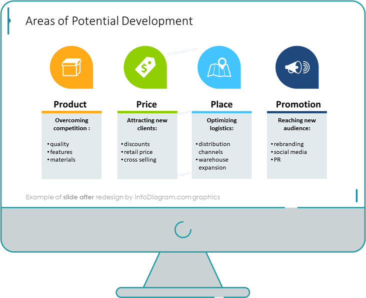 areas of potential development diagram slide after infodiagram powerpoint redesign