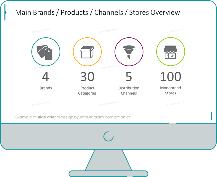 business review retail main brands after redesign