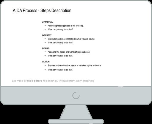 aida process steps description before redesign