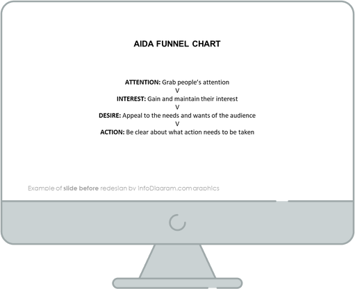 aida funnel chart before redesign