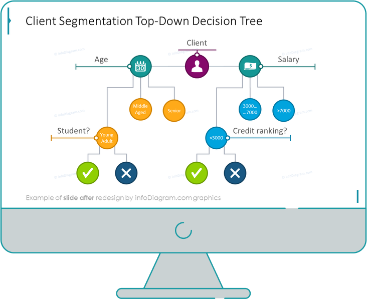 client segmentation topdown decision tree slide after infodiagram redesign