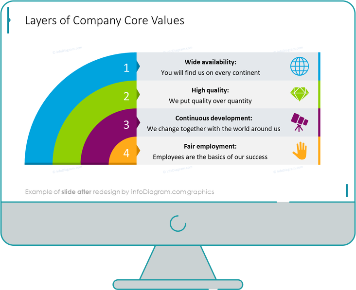 infographics layers company core values after redesign