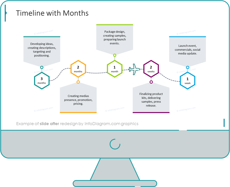 timeline with months slide after redesign in powerpoint