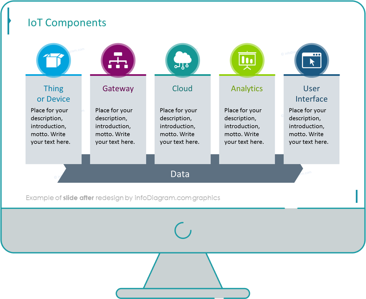 after redesign internet of things slide