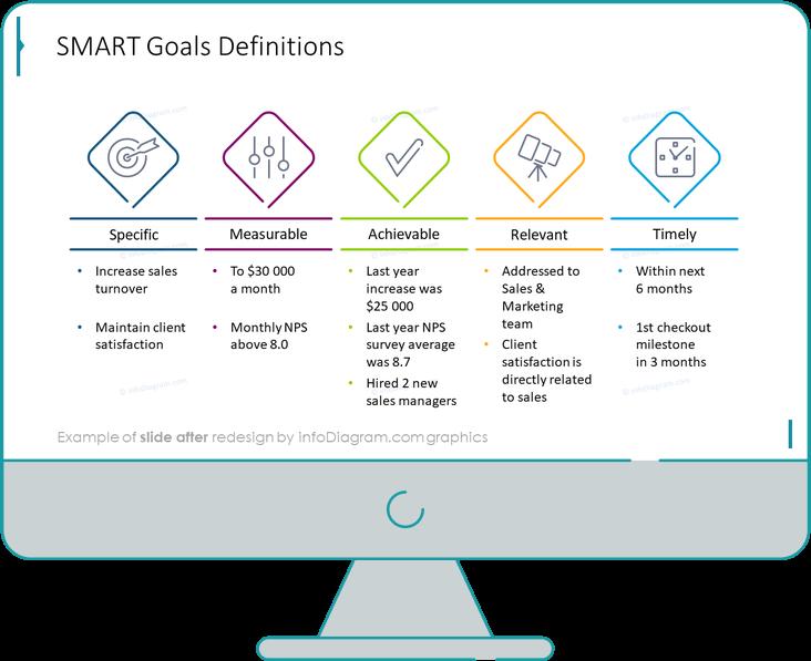 smart goals definition slide after redesign in powerpoint