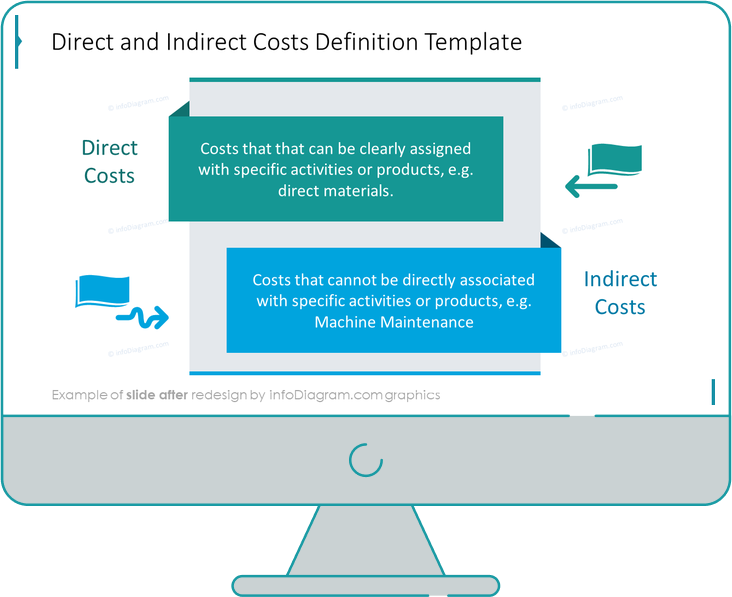 abc costing costs ppt diagram after design