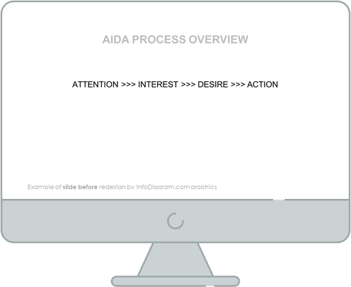 aida process overview before redesign