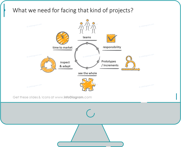 scrum project slide after redesign in powerpoint