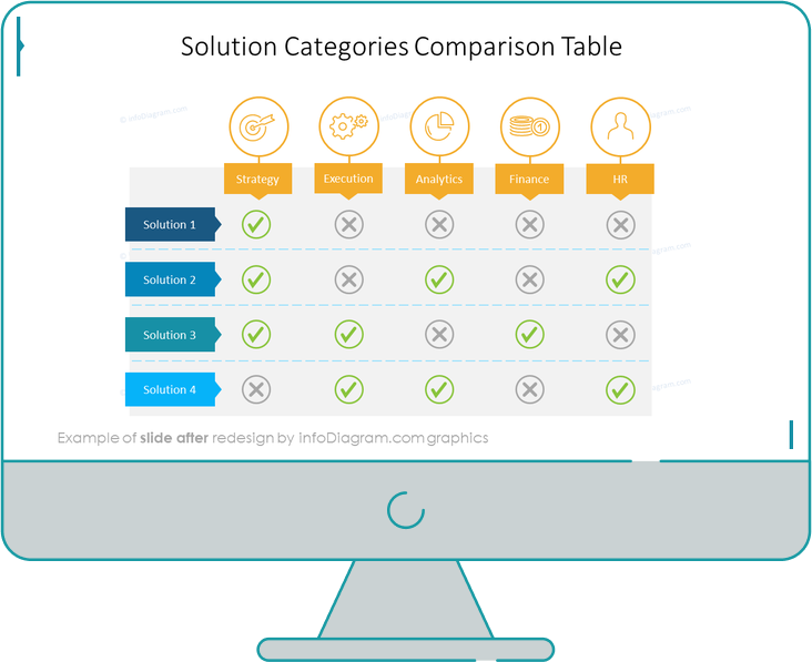 after redesign solution categories comparison table slide ppt
