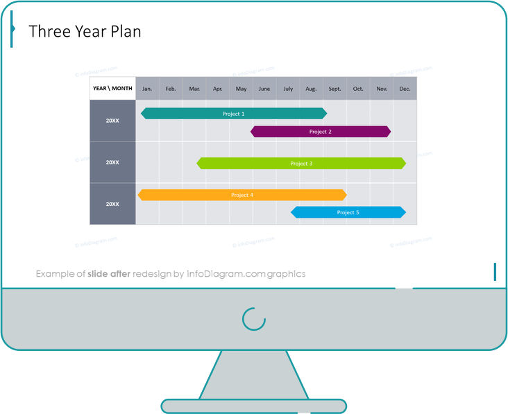 Yearly Business Review Three Year Plan slide after redesign
