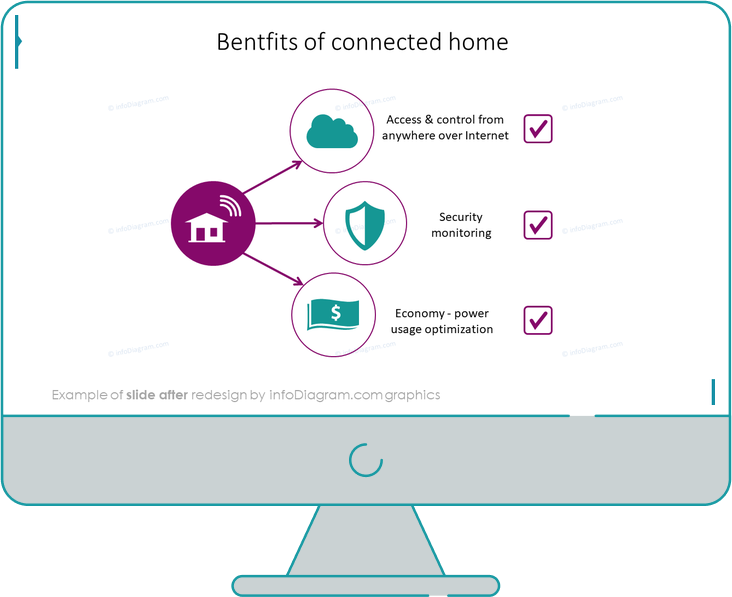 benefits of connected home after infodiagram redesign for powerpoint