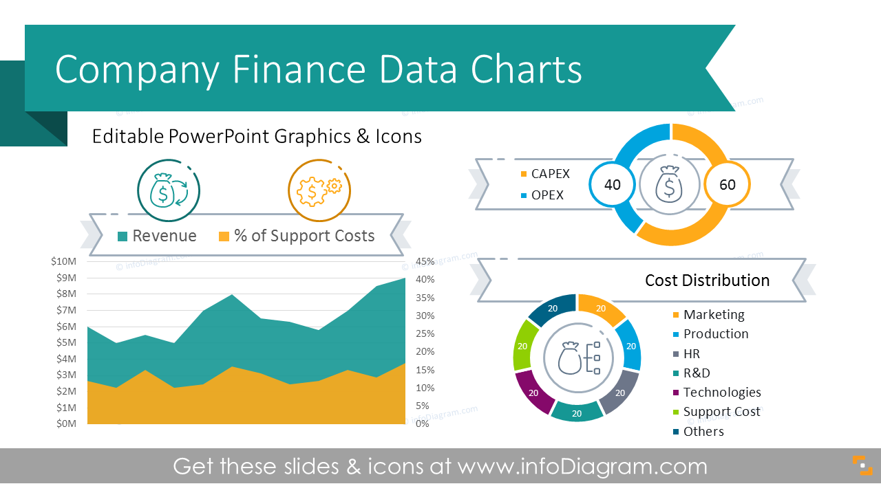8 Essential Company Finance Data Charts With Revenue Profit Cost Distribution Performance Review