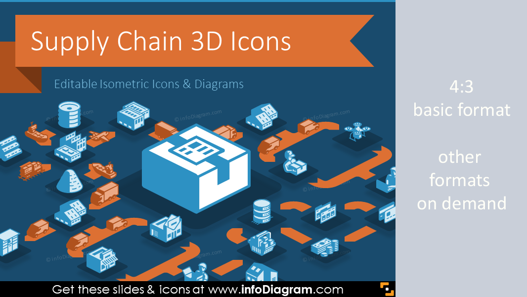 3D Supply Chain Icons PowerPoint template for logistics isometric SCM  components flow charts