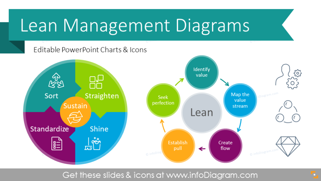 essential lean management presentation diagrams ppt template with principles  procedures and