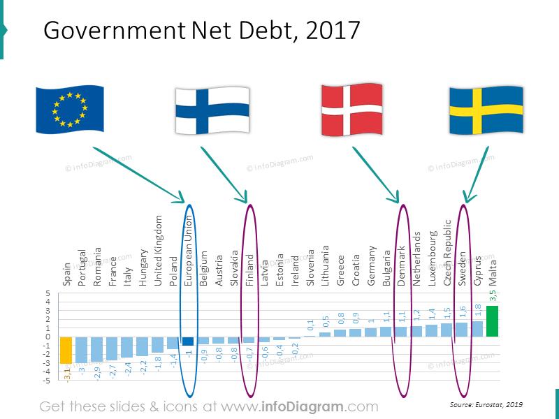 debt-chart-eu-denmark-sweden-finland-ranking-powerpoint