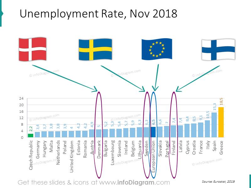 unemployment-denmark-sweden-finland-eu-ranking-slide