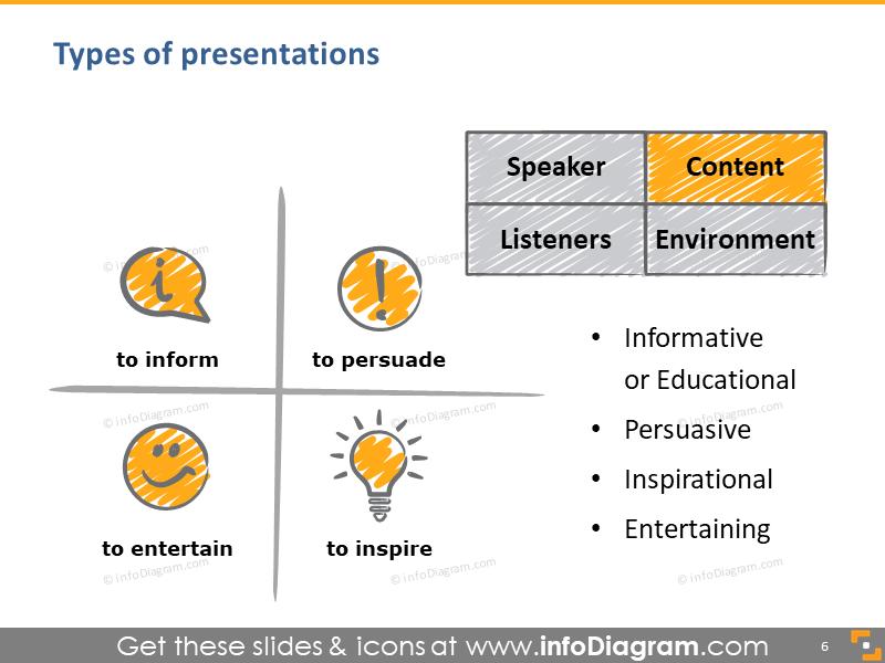 speech types inform educate inspire entertain scribble icons ppt