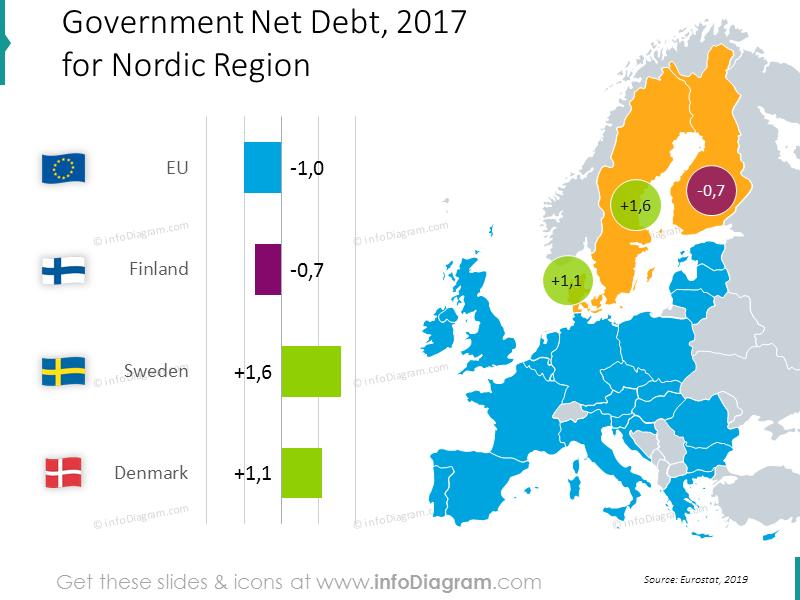 debt-denmark-sweden-finland-eu-nordic-chart-map-ppt