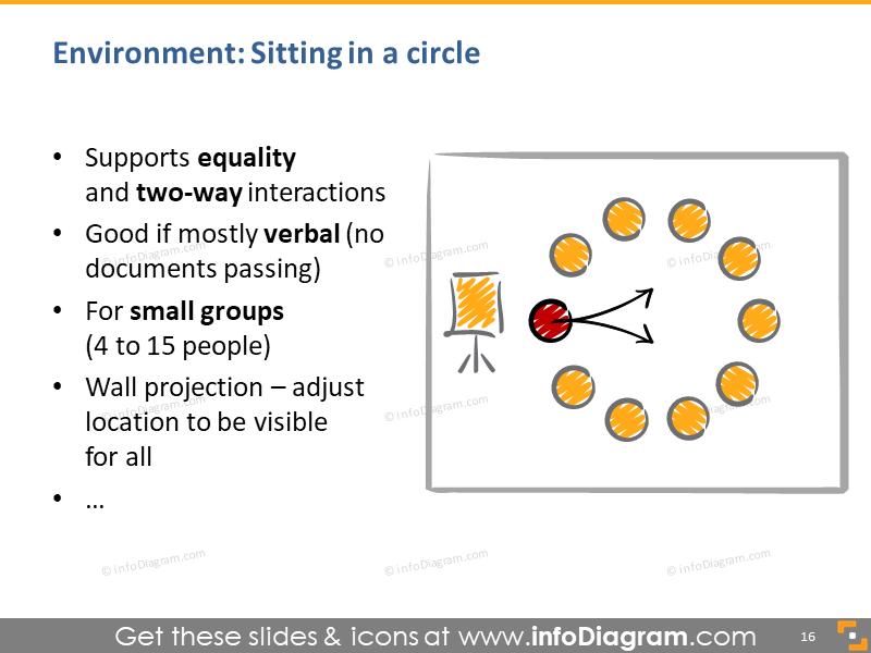 circle sitting presentation room setup drawing speaker equal interaction