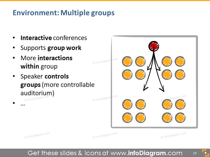 presentation multi group setup interactive groupwork sketch room plan powerpoint