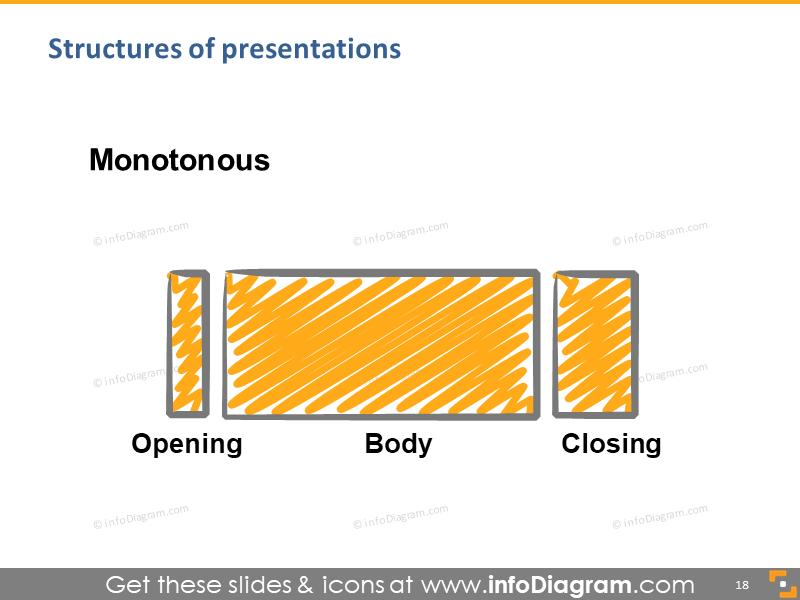 talk structure monotonous speech hand drawing scribble illustration slide …
