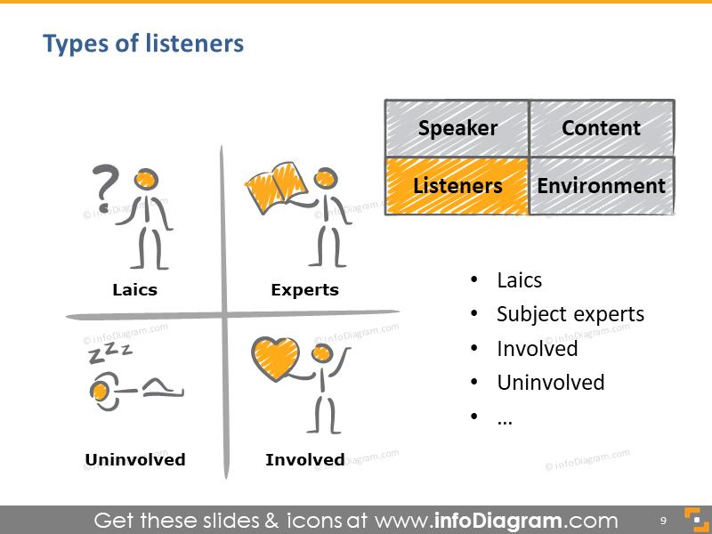 speech listeners types matrix uninvolved involved expert laic figure image ppt
