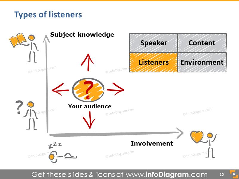 presentation listeners types graph involvement speech subject knowledge powerpoint