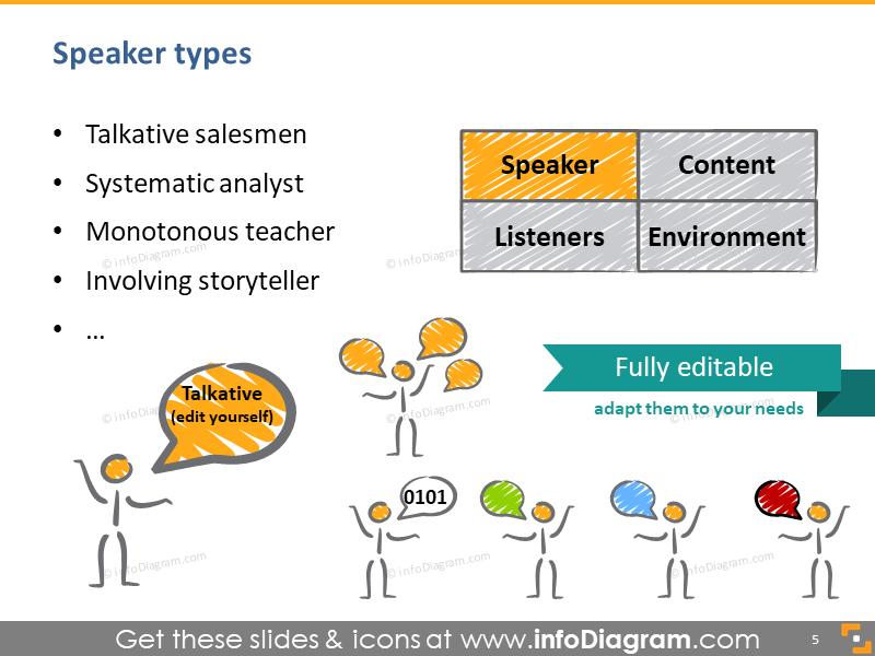 speaker types talkative salesman systematic monotonous teacher involving storyteller icons