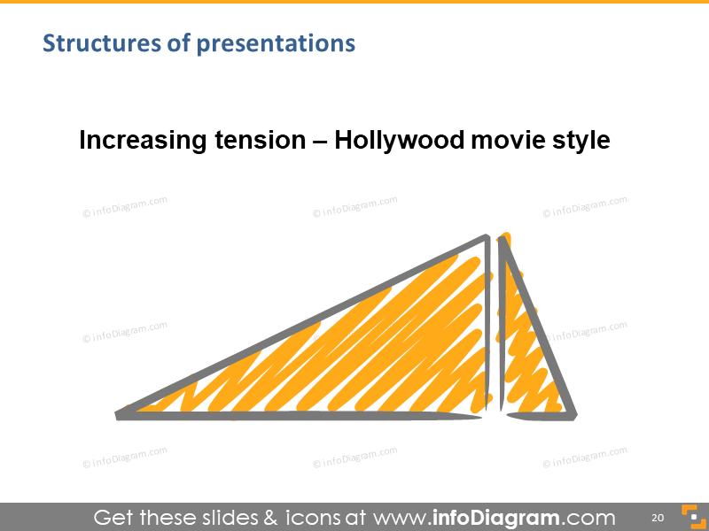 talk hollywood climax speech structure scribble schema diagram powerpoint …
