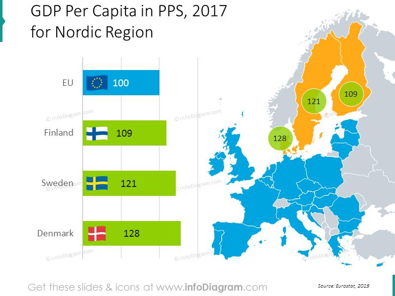 gdp-pps-denmark-sweden-finland-eu-nordic-chart-map-ppt