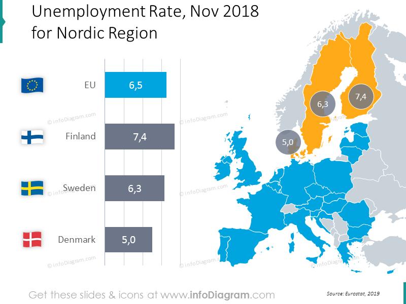 unemployment-denmark-sweden-finland-eu-map-bubblechart