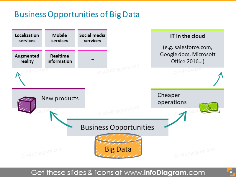 Big data opportunity cheaper cloud products ppt clipart
