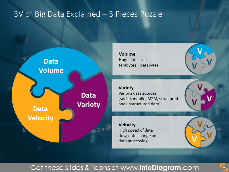 3V big data triple puzzle diagram powerpoint icon