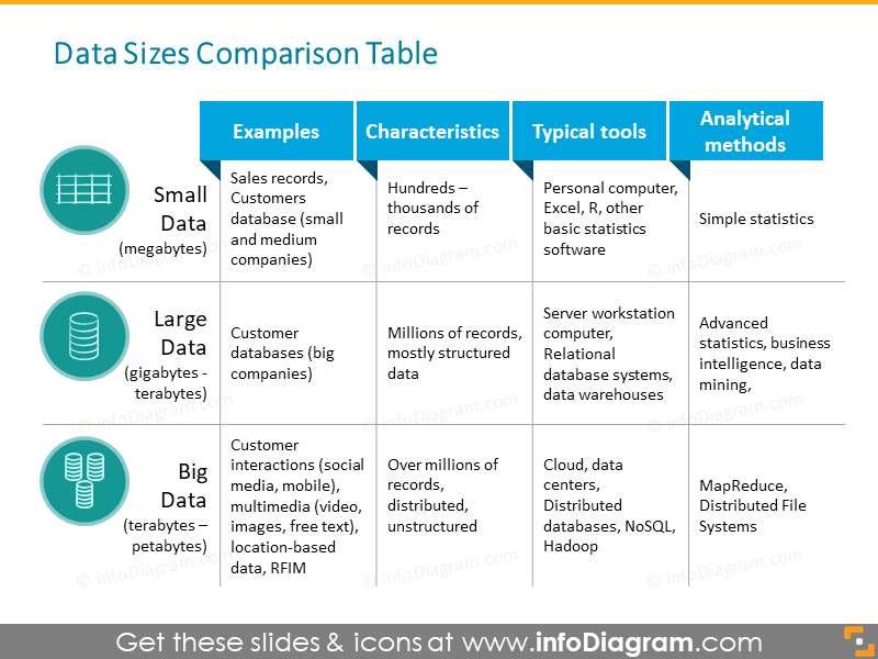 Size small large big data tools characteristics ppt table