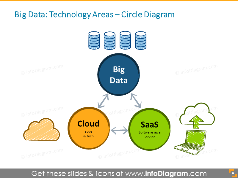 Big Data Technology Cloud SaaS PPT icons