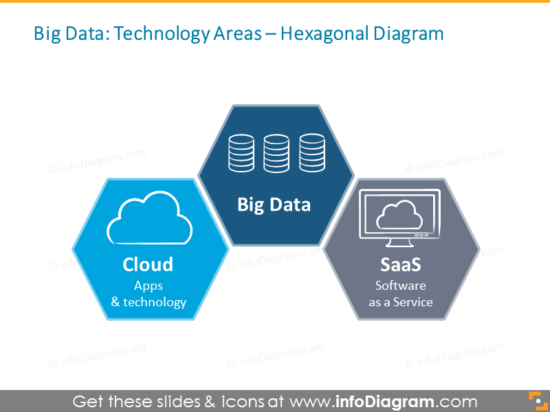 Big Data Technology Diagram Cloud SaaS PPTX icons