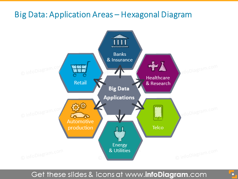 Big Data Applications telco healthcare industry ppt icon
