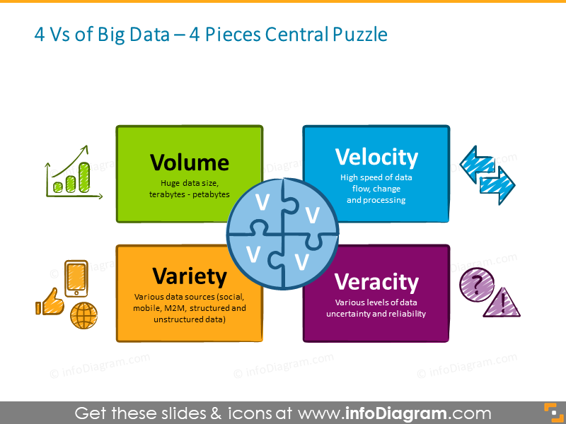 Four Vs Big Data puzzle schema powerpoint icon
