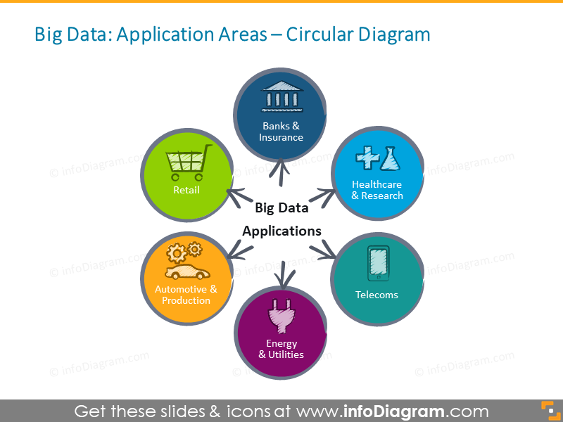 Big Data Applications finance retail automotive industry ppt