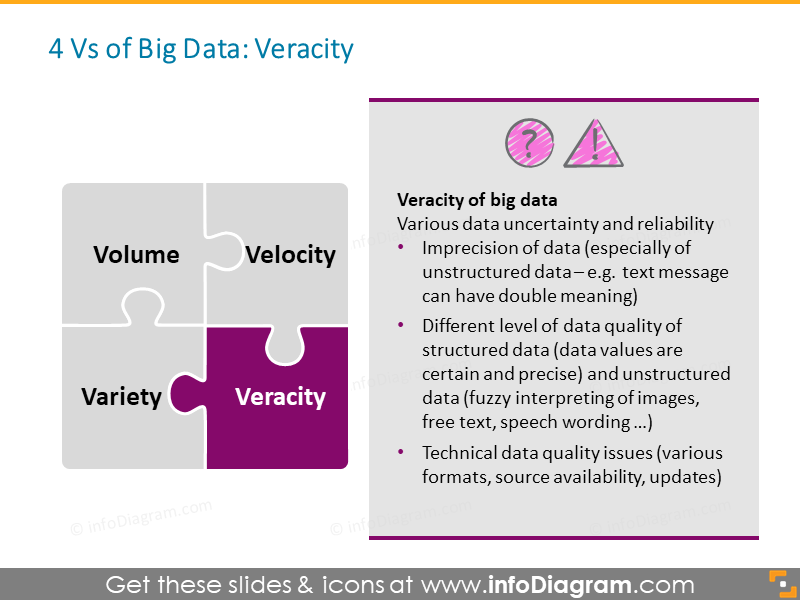 Big Data Veracity reliability information