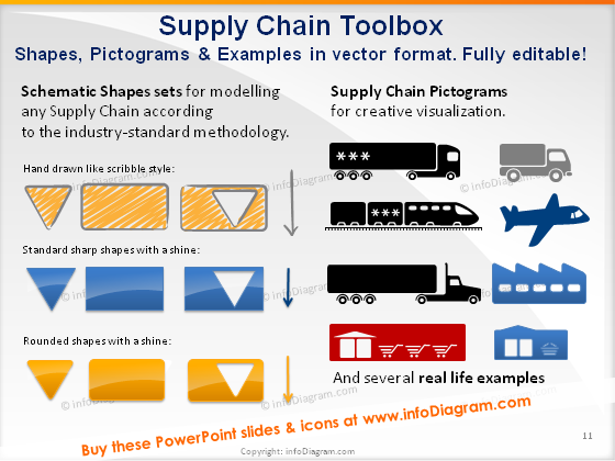 supply operations producer distribution shipping retail picture ppt