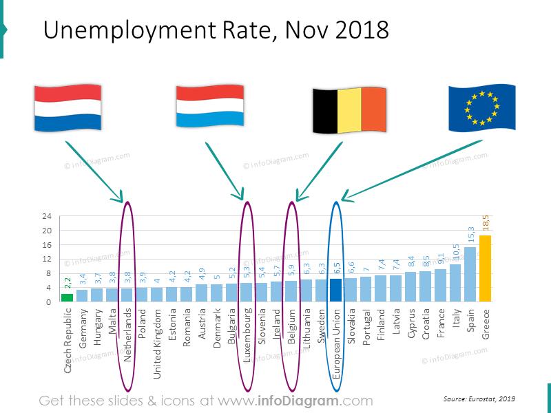 unemployment-netherlands-belgium-luxembourg--eu-ranking-slide
