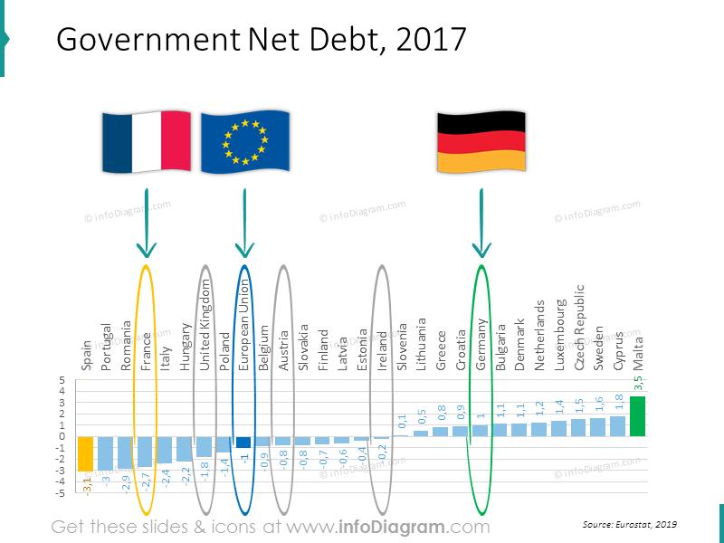 debt-chart-eu-france-britain-ireland-germany-austria-ranking-ppt