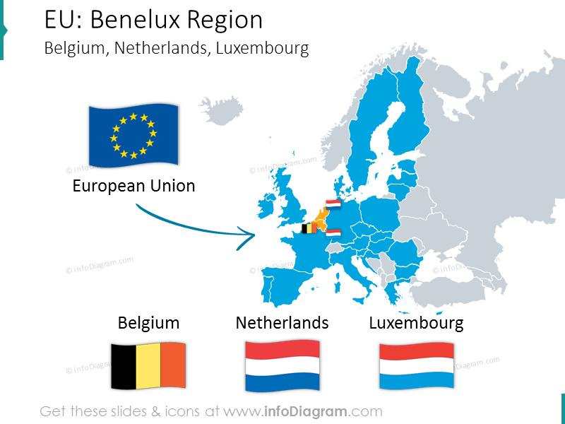 benelux-belgium-netherlands-lux-comparing-europe-macroeconomics-ppt