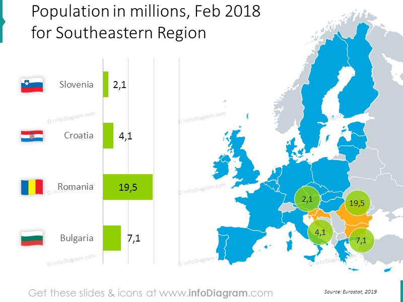 population-romania-bulgaria-slovenia-europe-chart-ppt-map