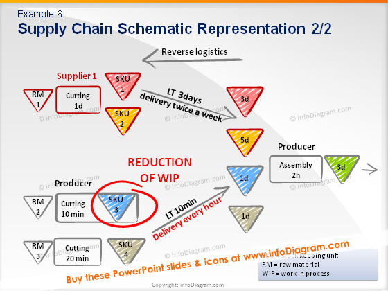 WIP reduction Supply Chain model lead time reverse logistics stock ppt