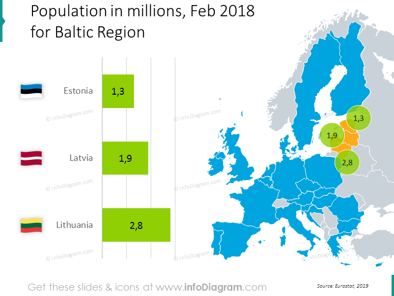 population-estonia-latvia-lithuania-baltic-europe-chart-ppt-map