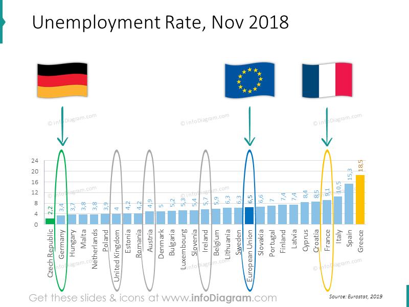 unemployment-ireland-france-britain-germany-eu-ranking-slide